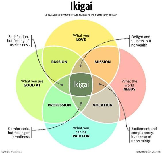 the Ikigai symbol